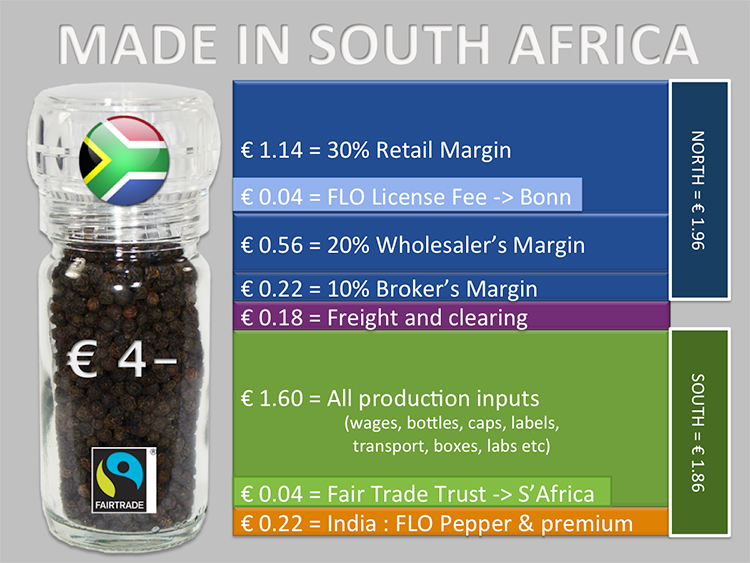 Graphic illustrating the revenue breakdown of a products that was made and processed in South Africa and sold in the EU.