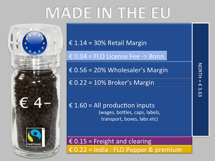 Made in the EU: A graphic illustrating the revenue break-down of a product that is processed and packed in the EU, made from imported pepper.